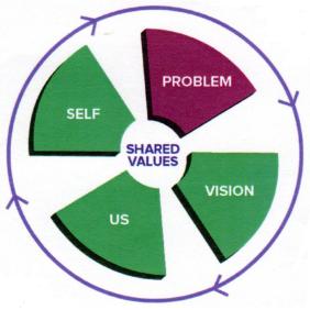 The Conversation Framework