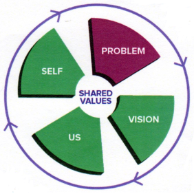 The Conversation Framework